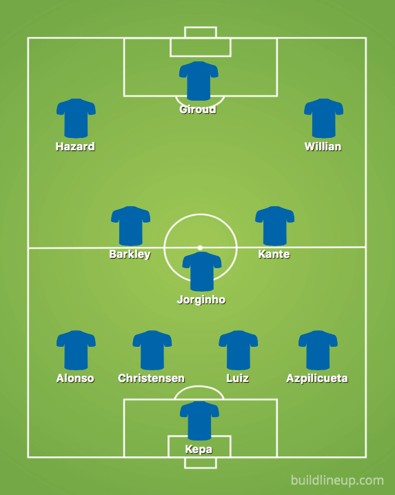 Predicted Chelsea line up vs Wolves