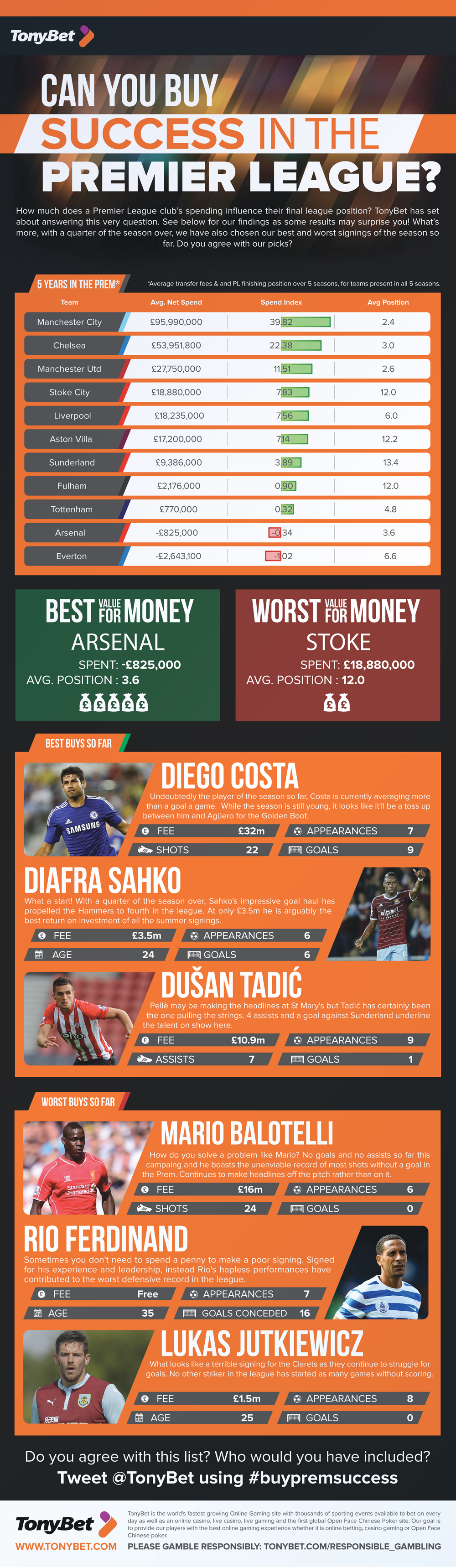 Can you buy success in the Premier League?